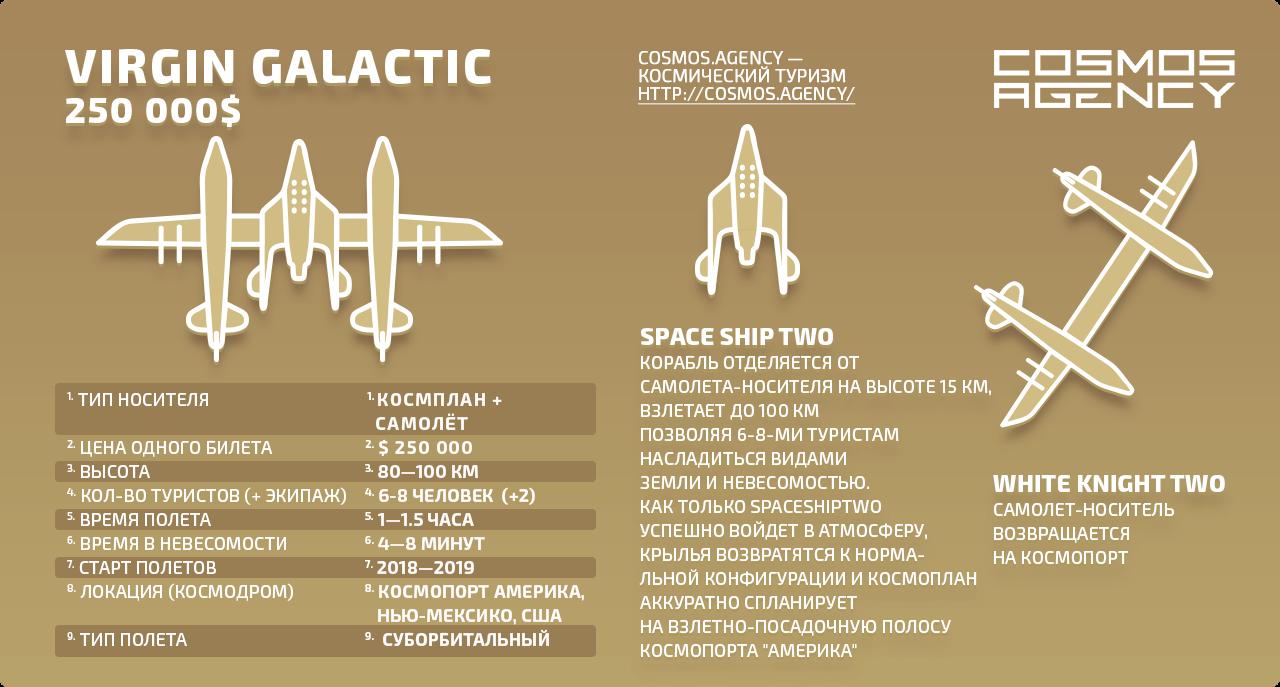 Космический туризм цена Virgin Galactic