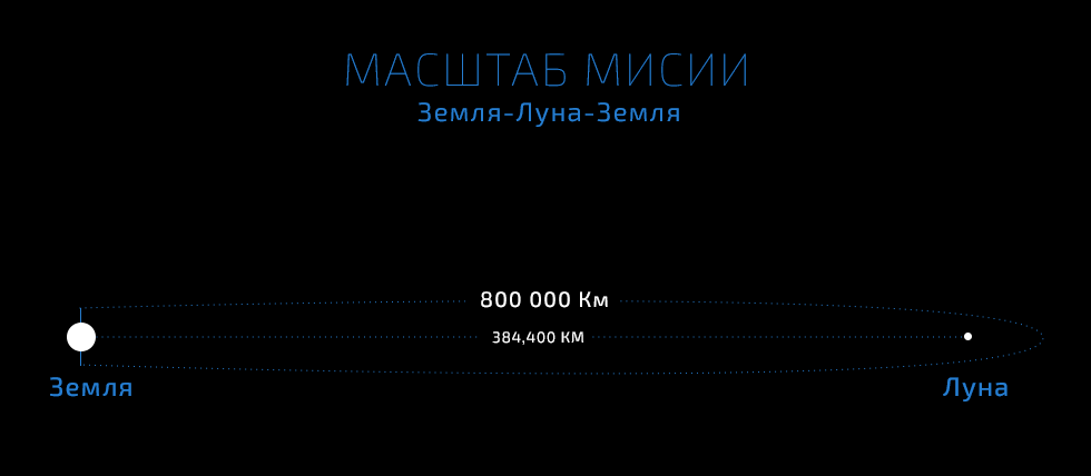 Масштаб миссии полета вокруг Луны на корабле SpaceX Dragon 2