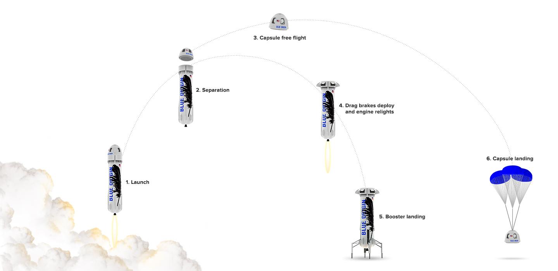 Принцип работы аппарата New Shepard
