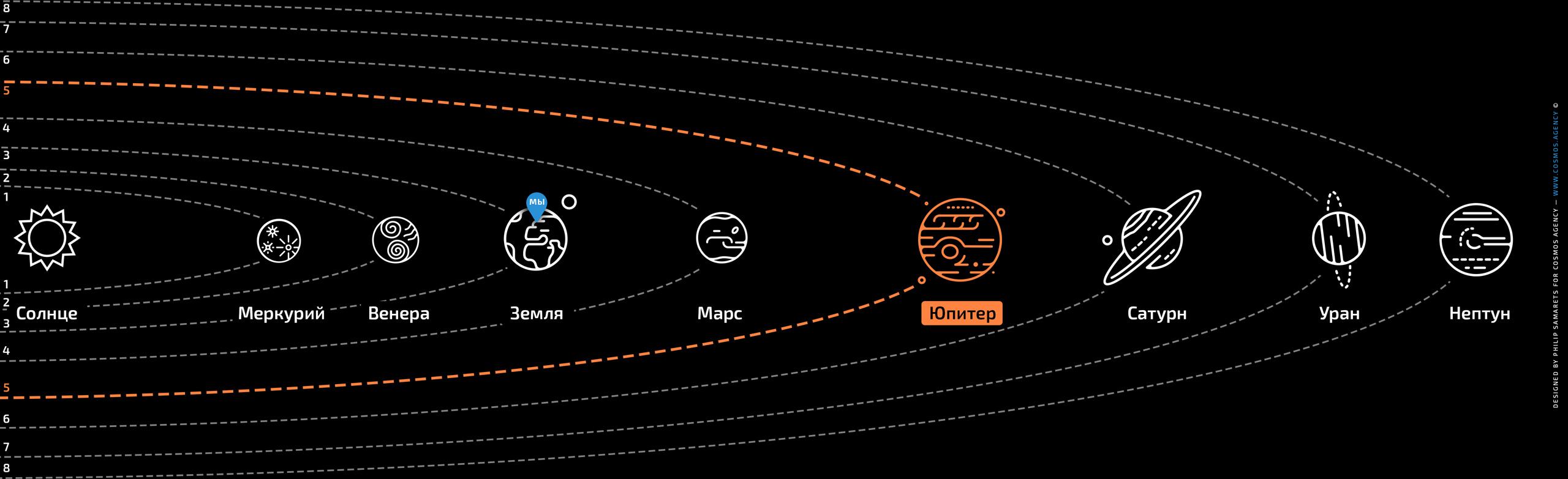 Расположение планеты Юпитер в Солнечной системе