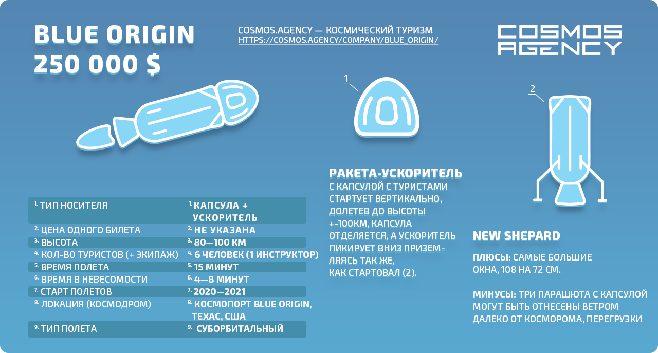 Иллюстрация предложения суборбитального полета компании Blue Origin, США