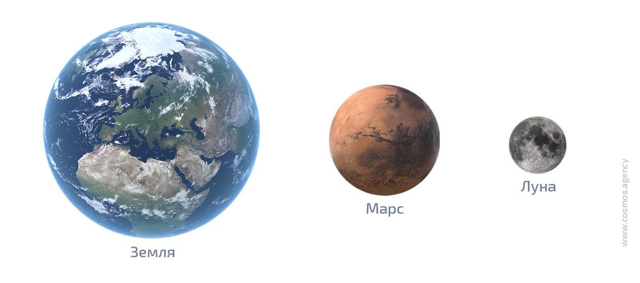 Сравнение размеров Земли, Марса и Луны