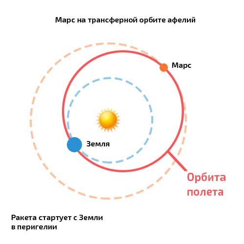Орбита Марса и Земли Сколько лететь на Марс