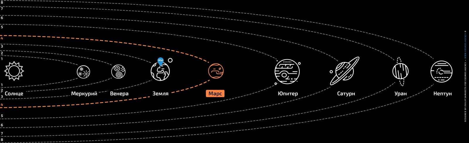 Расположение планеты Марс в Солнечной системе